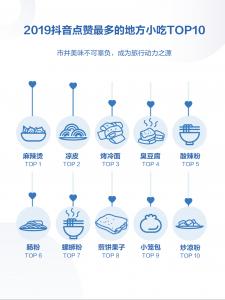 2019抖音最受歡迎小食TOP 10